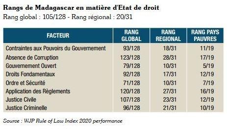WJP, Demokrasia, HCDDED, Etat de Droit, Randy Donny, Madagascar